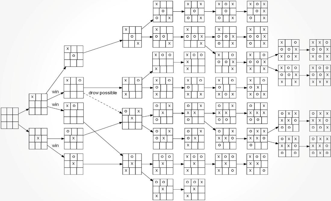 Все победные тактики стратегии и алгоритмы крестиков-ноликов