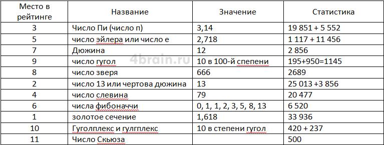 Статистика - топ 10