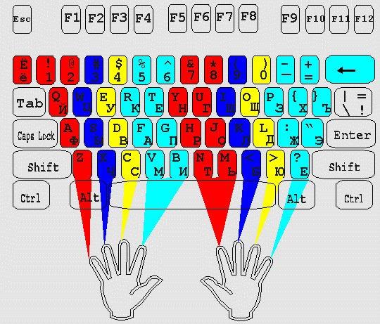 расположение пальцев классическое