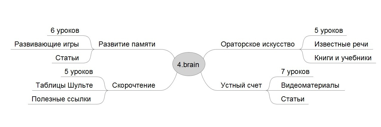 Ментальные карты на 4brain