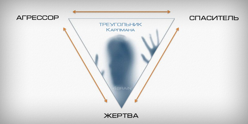 Треугольник Карпмана в нашей жизни