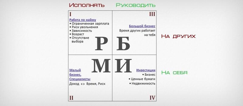квадранты
