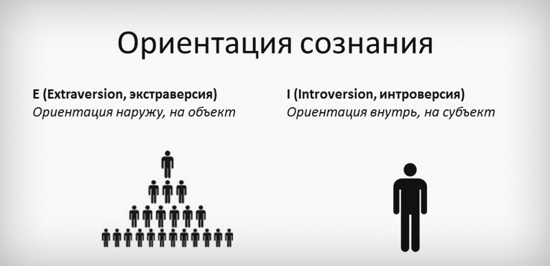 ориентация сознания экстраверт-интроверт по маейрс бриггс