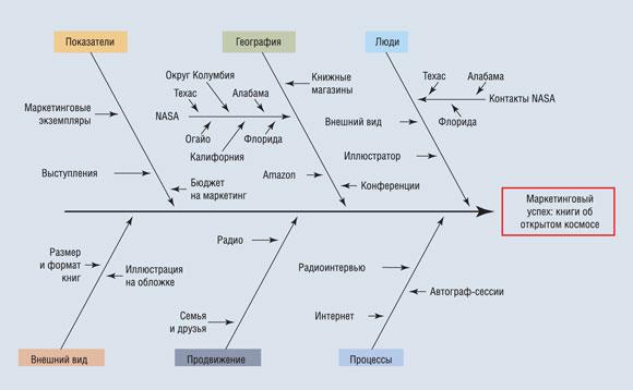 Сама диаграмма представляет