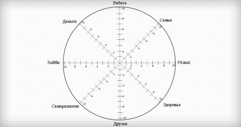 колесо жизни шаблон скачать