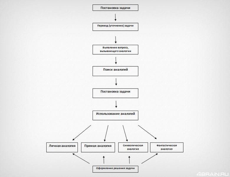 модель синектики