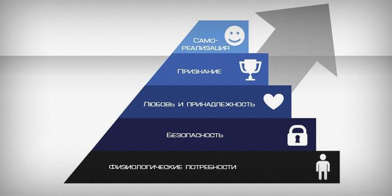 пирамида маслоу - 5 уровней