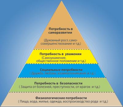 Пирамида потребностей Маслоу и её применение в жизни