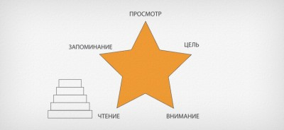 Путеводная звезда скорочтения: методика Павла Палагина