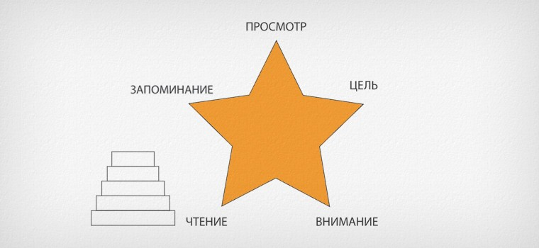 Путеводная звезда скорочтения методика Павла Палагина