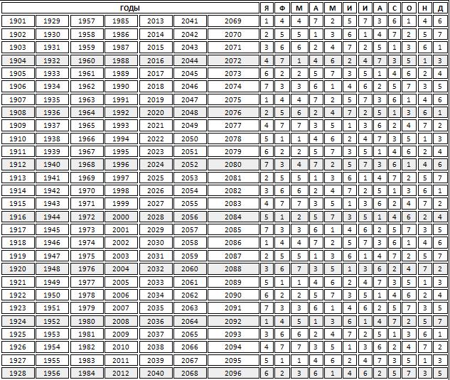 вруцелето - таблица дат 1
