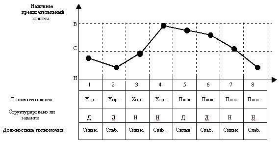 модель фидлера - пример