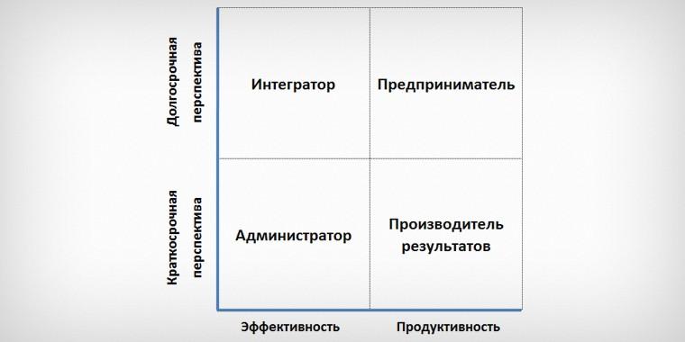 4 группы по модели адизеса