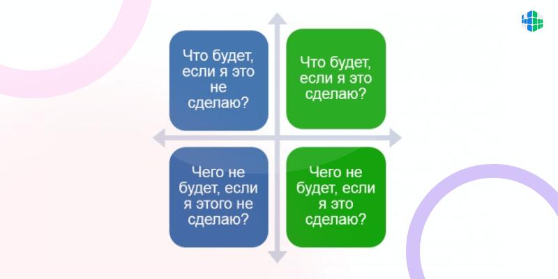 Квадрат Декарта как техника принятия решений