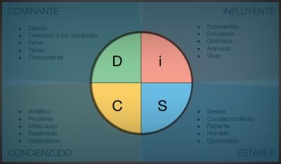 Система Томаса DISC