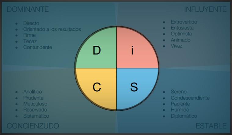 disc тест