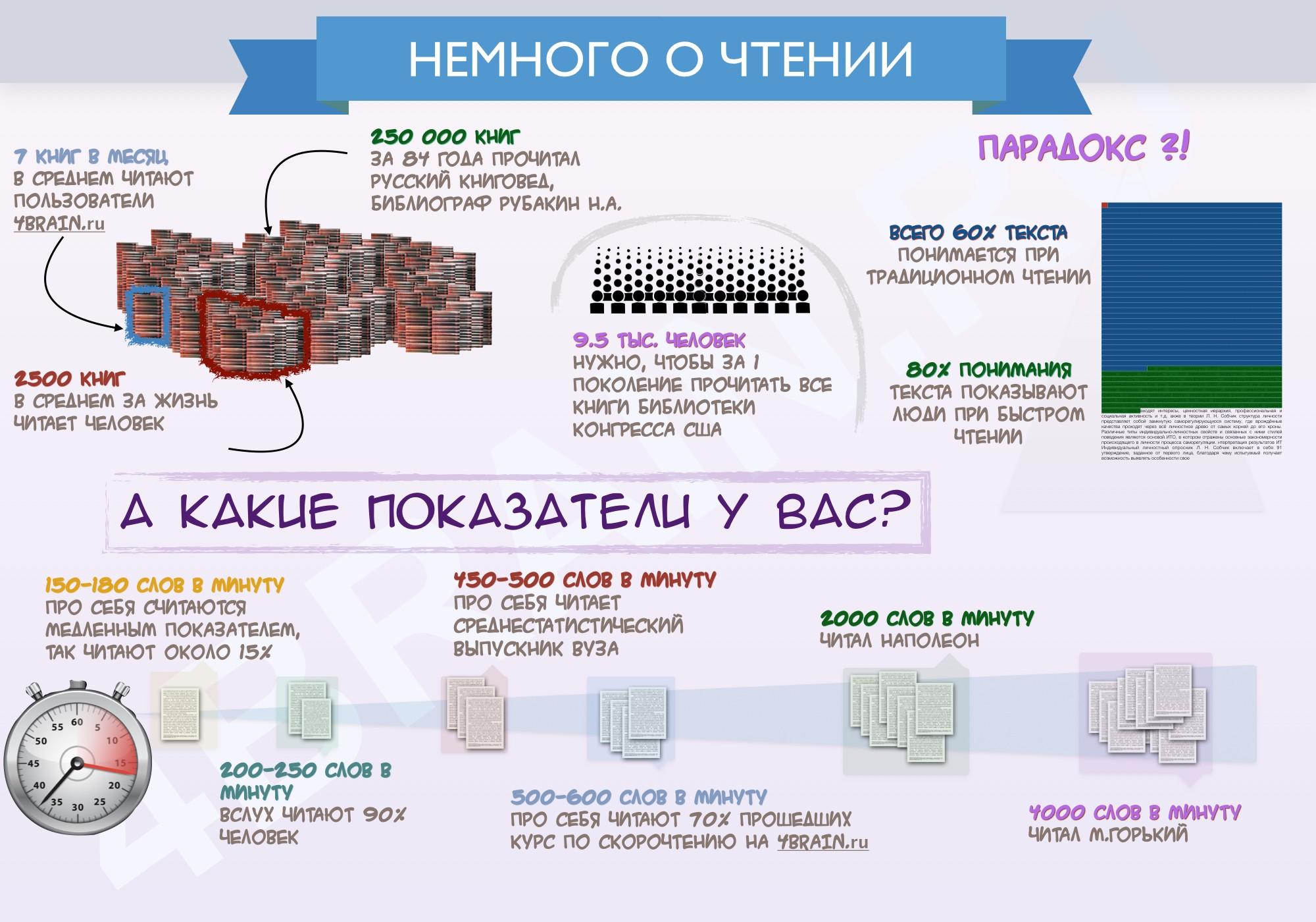 Инфографика о скорочтении