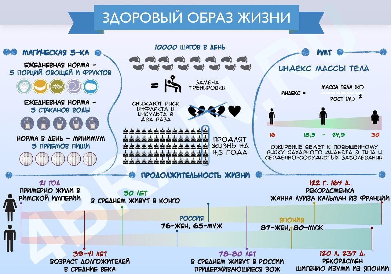 Инфографика о здоровом образе жизни