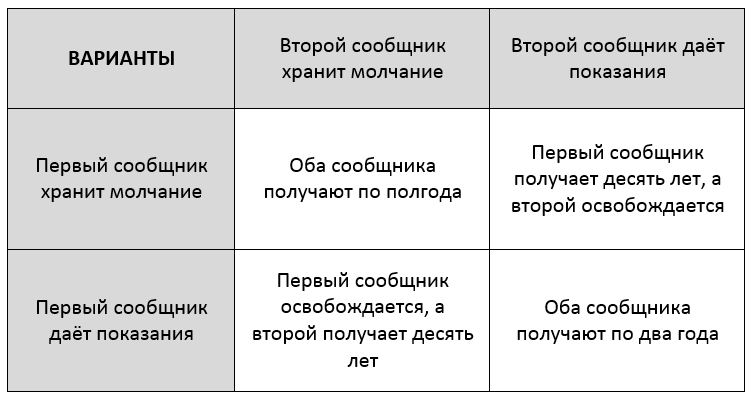 матрица выбора