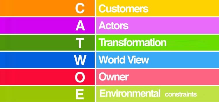 Чек-лист CATWOE для поиска решений