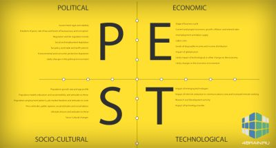 Анализ PEST для бизнеса