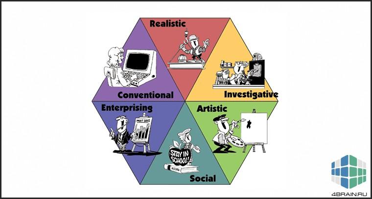 Теория Холланда о шести типах личности