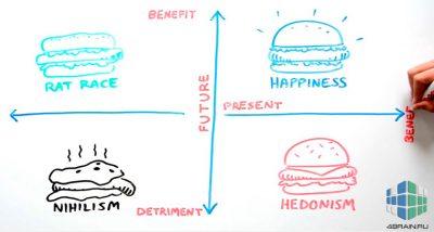 Модель счастья Бен-Шахара