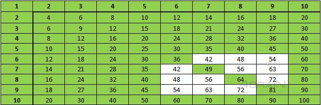 Сложные примеры таблицы умножения