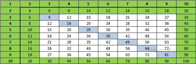 Умножение на 2 в таблице