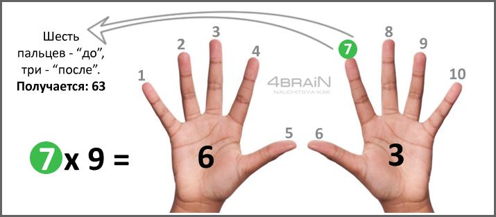 Таблица умножение к учебнику