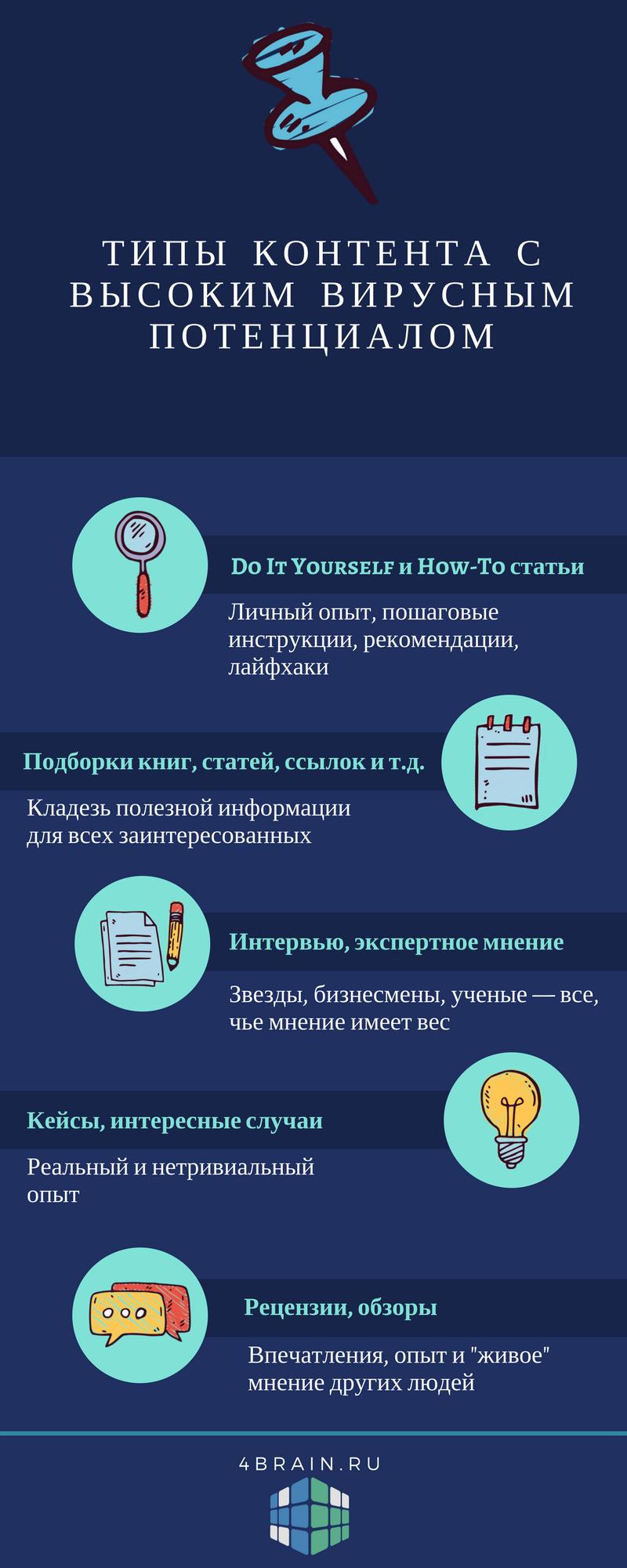 5 типов контента с высоким вирусным потенциалом: инфографика