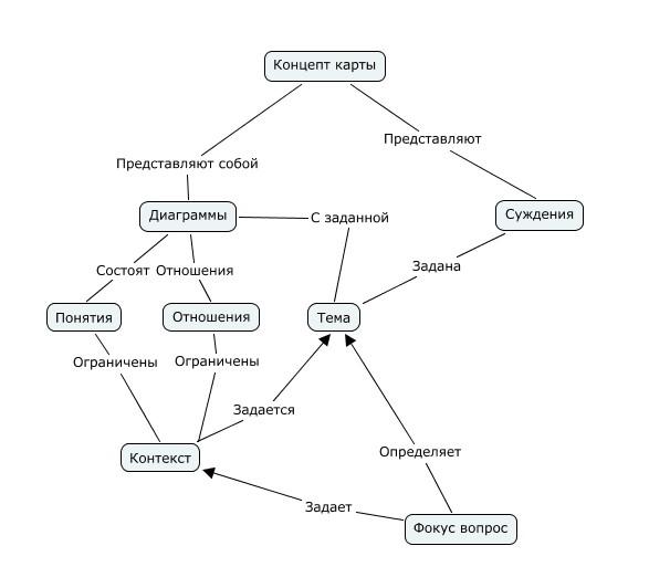 Концепт-карты