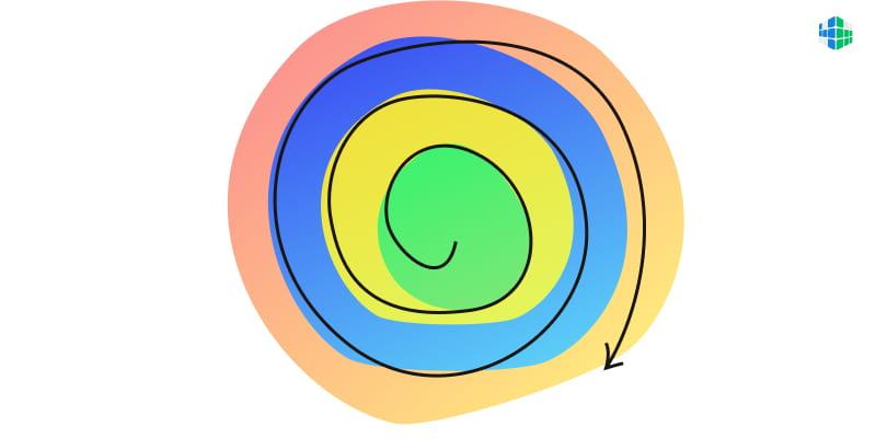 Спиральная динамика Грейвза
