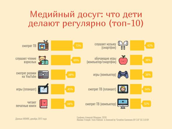 Виды инфографики