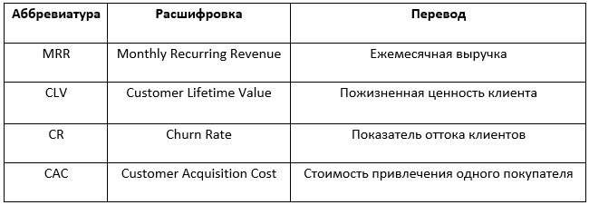 Юнит-экономика: есть ли у вас жизнеспособная бизнес-модель?