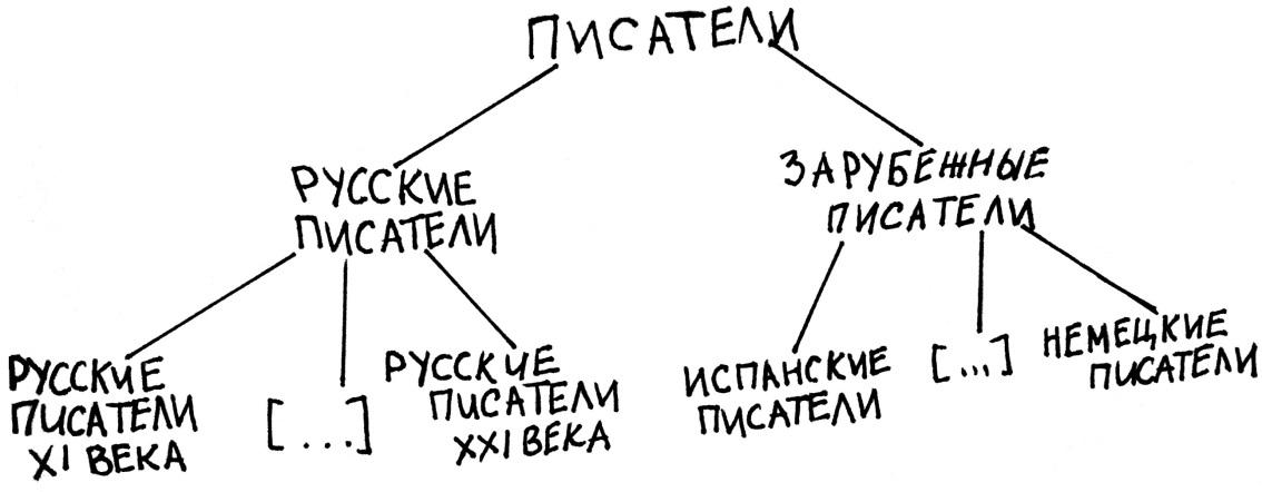 Что касается понятия «