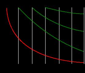 Кривая забывания или кривая Эббингауза