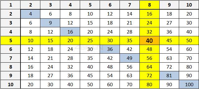 Как устроена таблица умножения