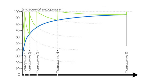 Кривая Эббингауза для изучения языков