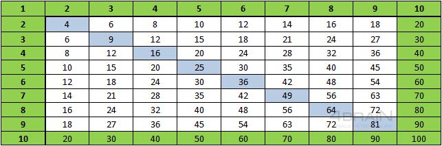 Упрощенная таблица умножения, без единицы и десяти