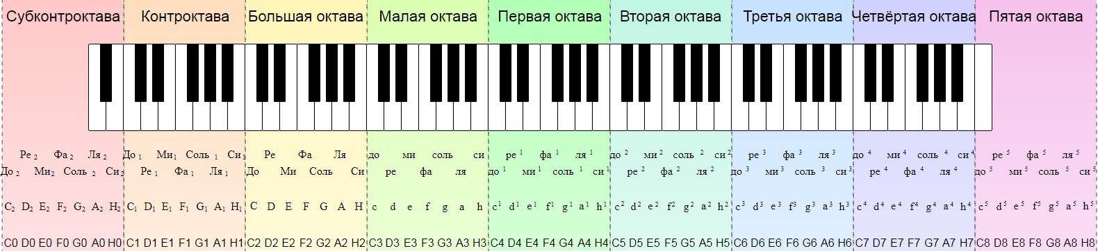 Ступени звукоряда фортепиано
