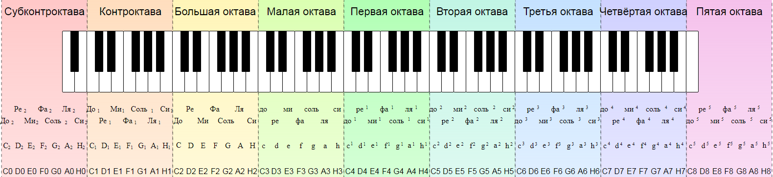 Нотно-октавная система фортепиано