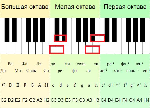 Примеры диатонических тонов