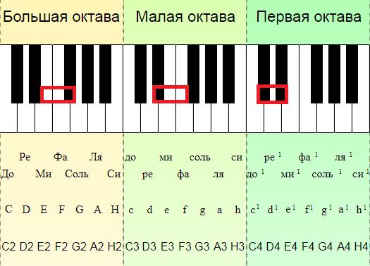 Примеры хроматических тонов