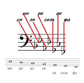 Бемоли басовый ключ