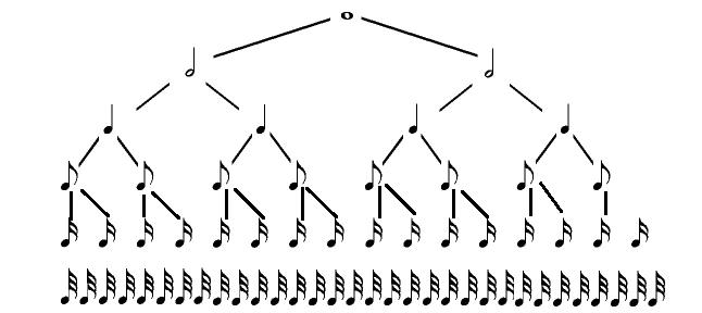 Обозначения длительности нот