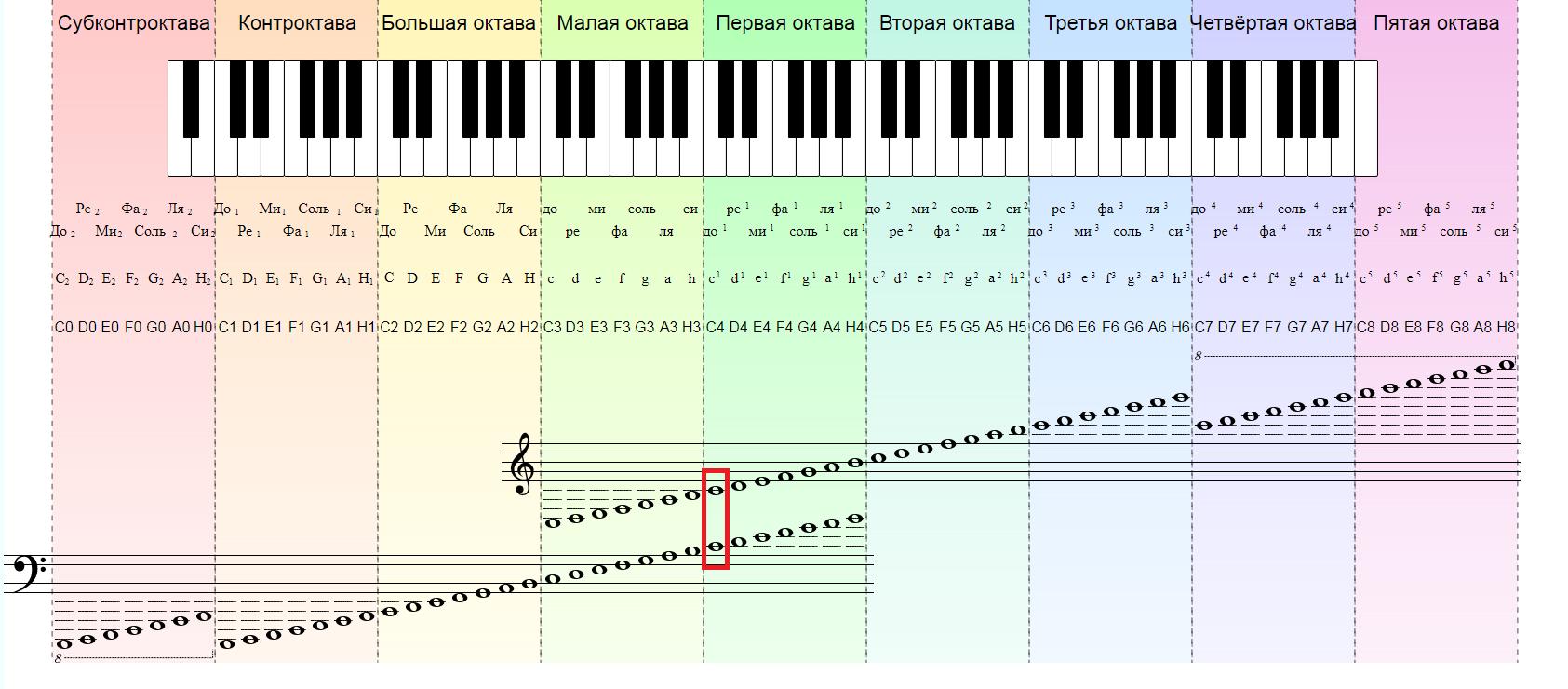 Клавиатура фортепиано и нотный стан