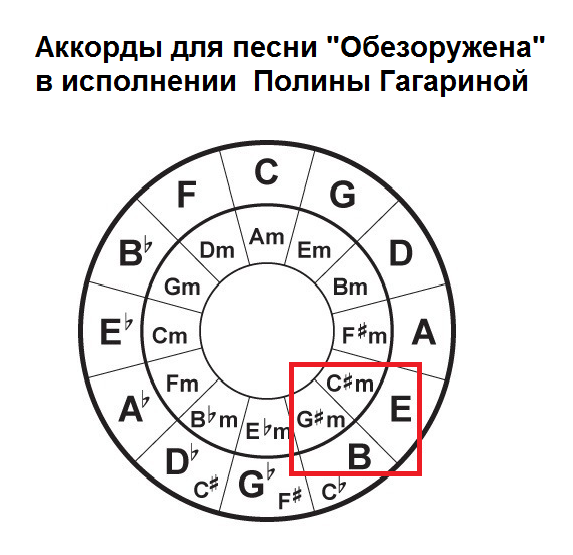 Гагарина Обезоружена