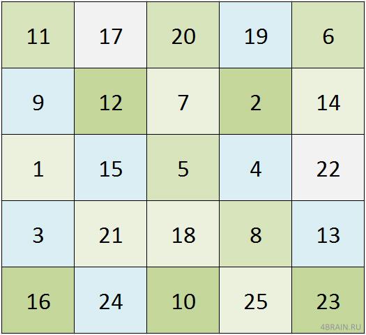 Сложная зеленая таблица Шульте