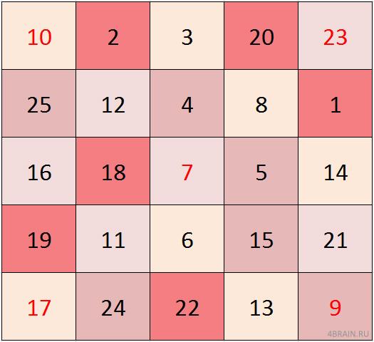 Сложная красная таблица Шульте